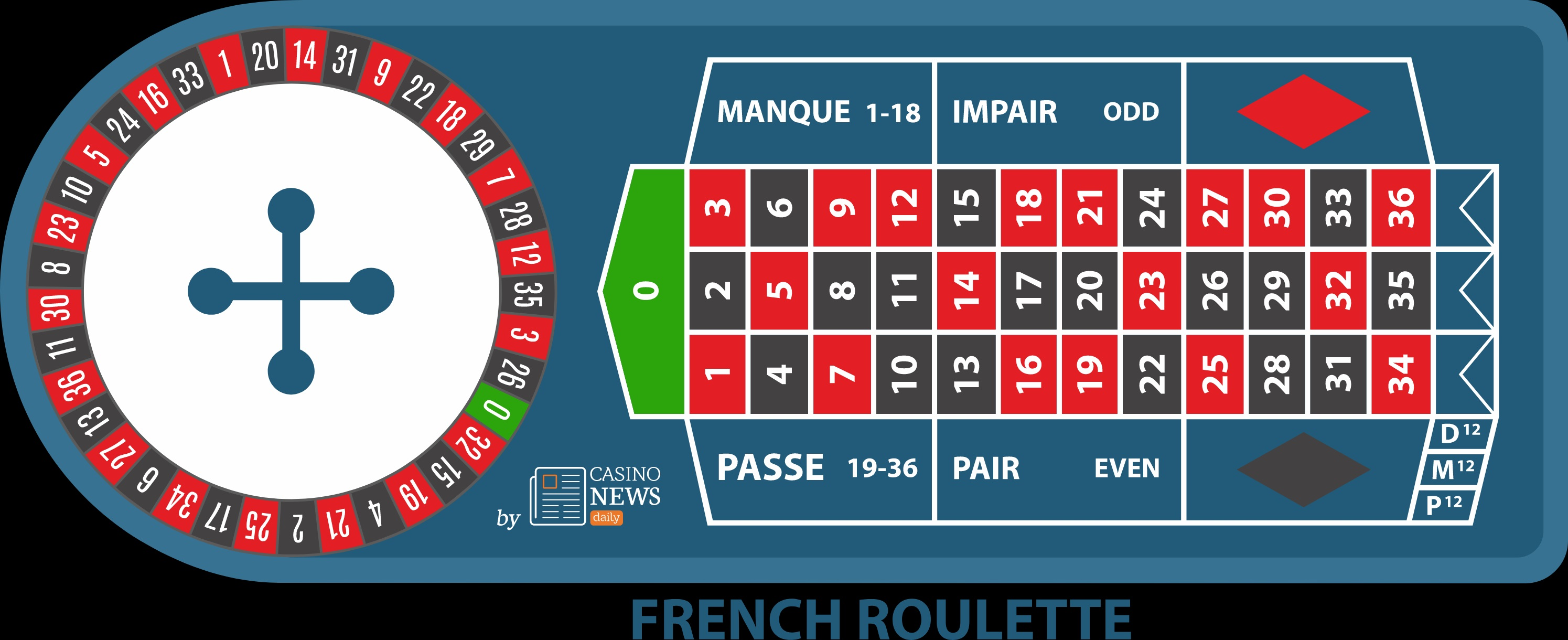 French roulette: more advantage for the player